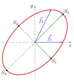 umfang ellipse
